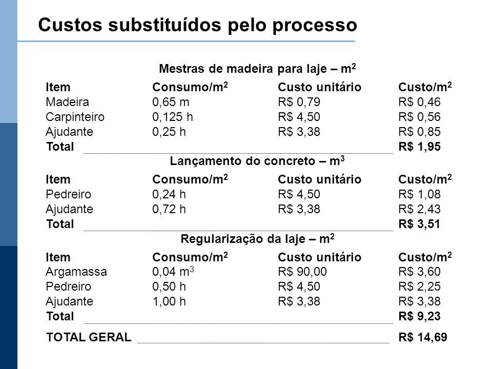 Custos substituídos pelo processo Mestras de madeira para laje – m 2 ItemConsumo/m 2 Custo unitárioCusto/m 2 Madeira0,65 mR$ 0,79R$ 0,46 Carpinteiro0,