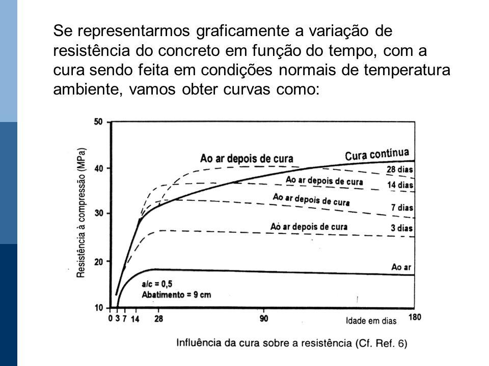 Se representarmos graficamente a variação de resistência do concreto em função do tempo, com a cura sendo feita em condições normais de temperatura am