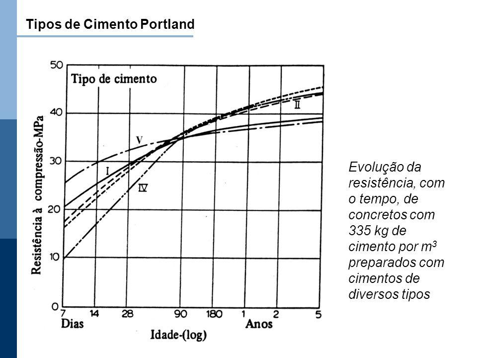 Tipos de Cimento Portland Evolução da resistência, com o tempo, de concretos com 335 kg de cimento por m 3 preparados com cimentos de diversos tipos
