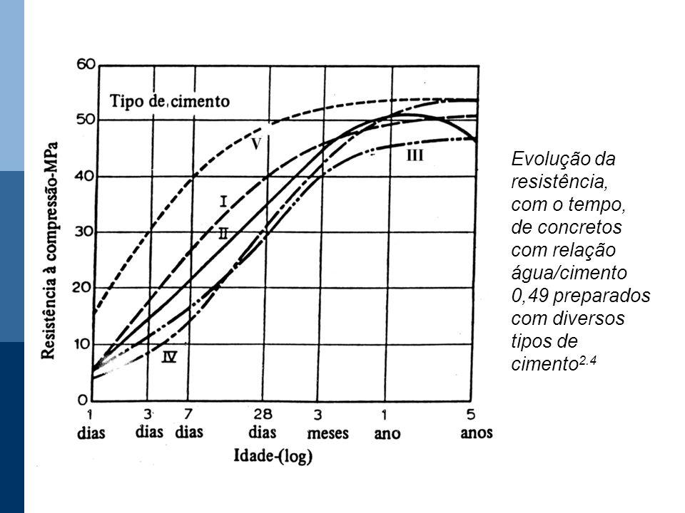 Evolução da resistência, com o tempo, de concretos com relação água/cimento 0,49 preparados com diversos tipos de cimento 2.4