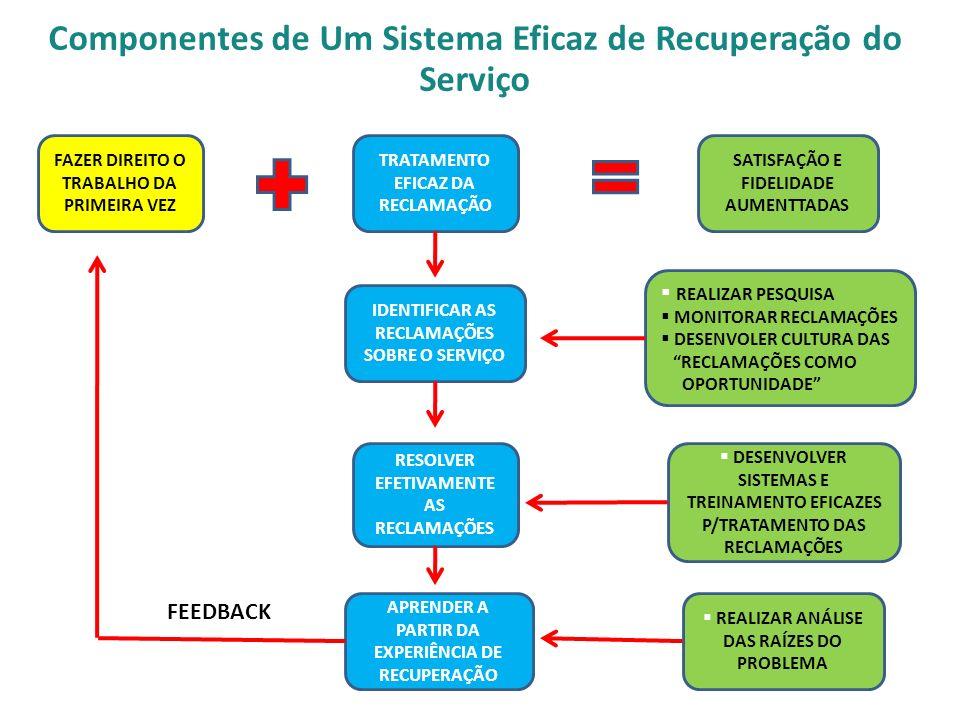Componentes de Um Sistema Eficaz de Recuperação do Serviço FAZER DIREITO O TRABALHO DA PRIMEIRA VEZ TRATAMENTO EFICAZ DA RECLAMAÇÃO REALIZAR PESQUISA