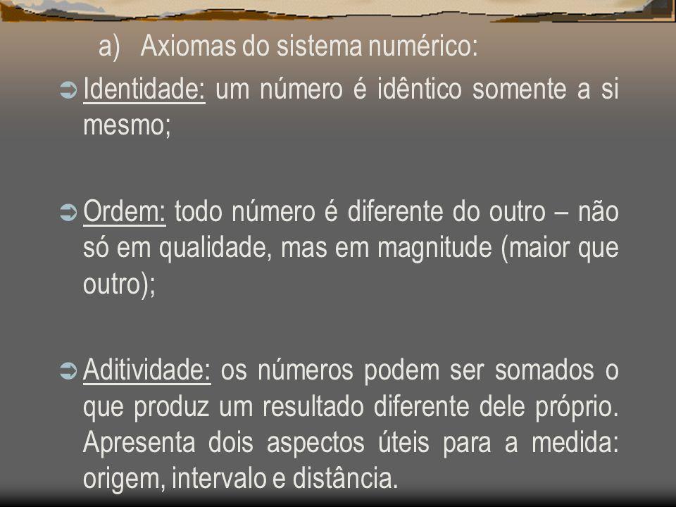 a) Axiomas do sistema numérico: Identidade: um número é idêntico somente a si mesmo; Ordem: todo número é diferente do outro – não só em qualidade, ma