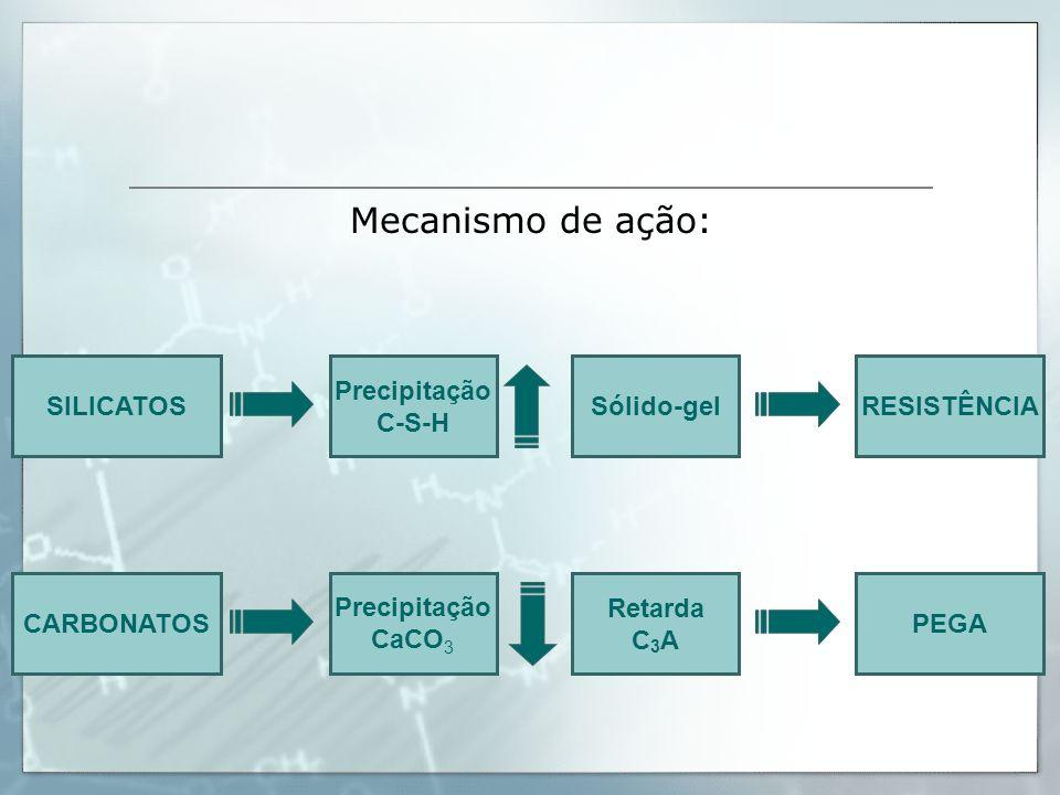 SILICATOS CARBONATOS Precipitação C-S-H Sólido-gel RESISTÊNCIA Precipitação CaCO 3 Retarda C 3 A PEGA Mecanismo de ação: