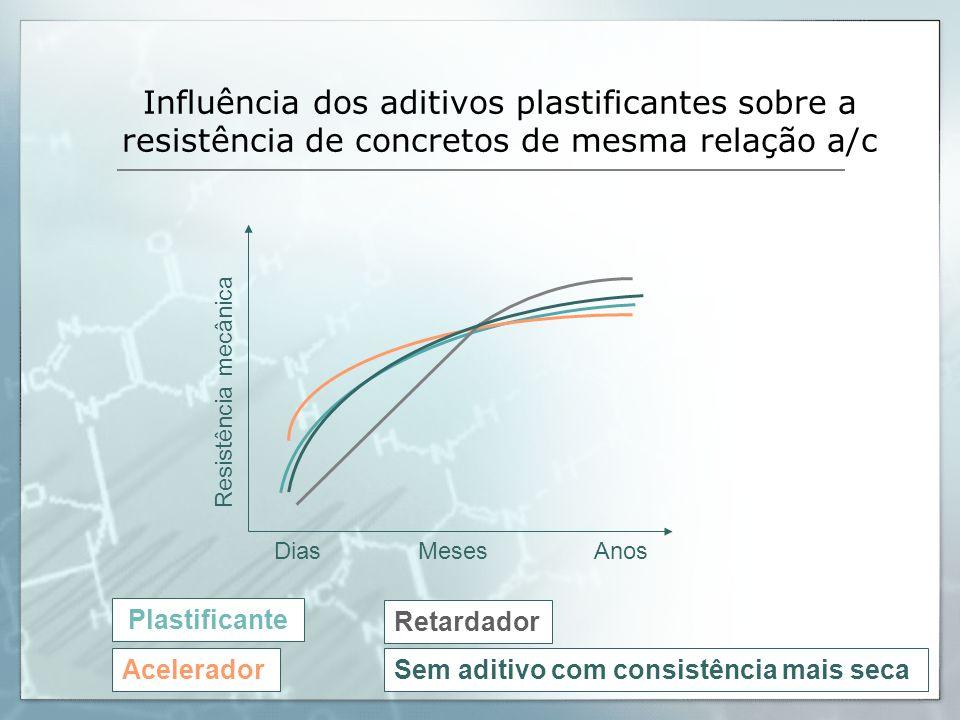 Influência dos aditivos plastificantes sobre a resistência de concretos de mesma relação a/c Resistência mecânica DiasMesesAnos Plastificante Acelerad