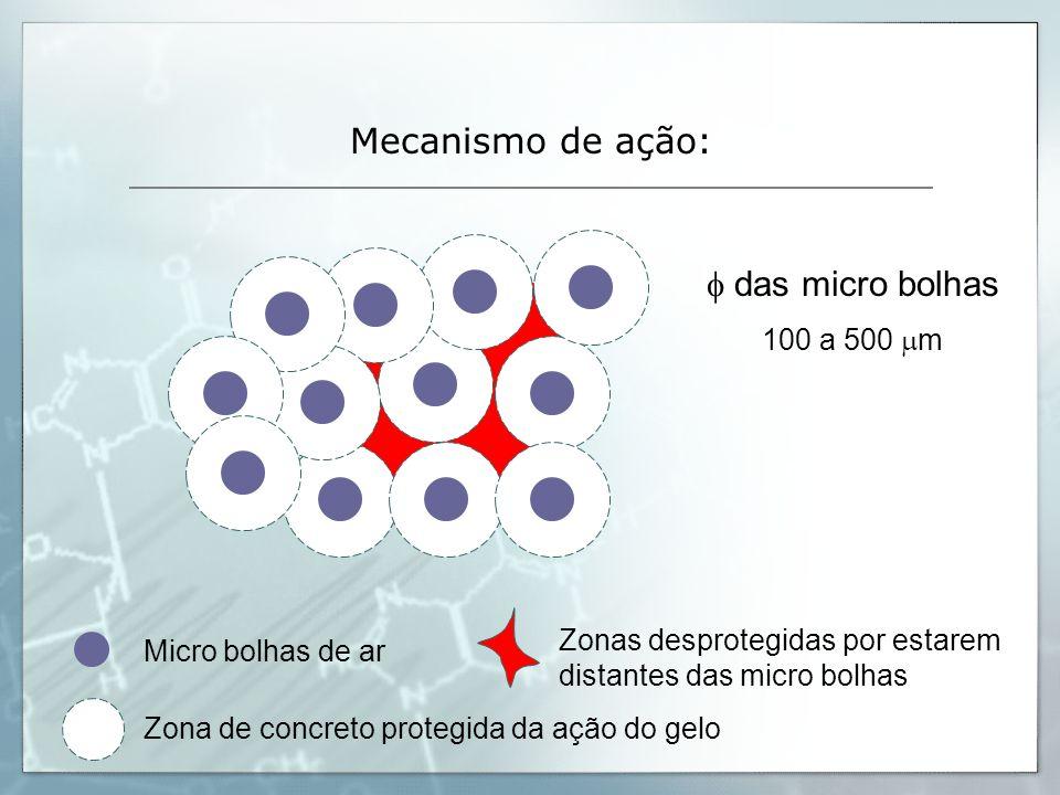 f das micro bolhas 100 a 500 mm Zona de concreto protegida da ação do gelo Micro bolhas de ar Zonas desprotegidas por estarem distantes das micro bolh