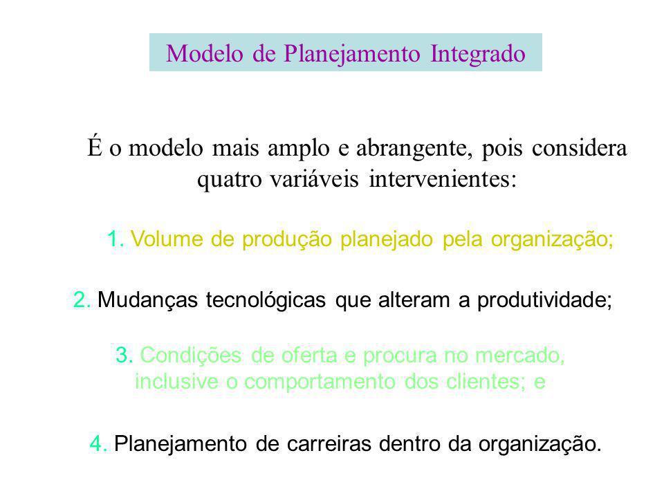 Modelo de Planejamento Integrado É o modelo mais amplo e abrangente, pois considera quatro variáveis intervenientes: 1. Volume de produção planejado p
