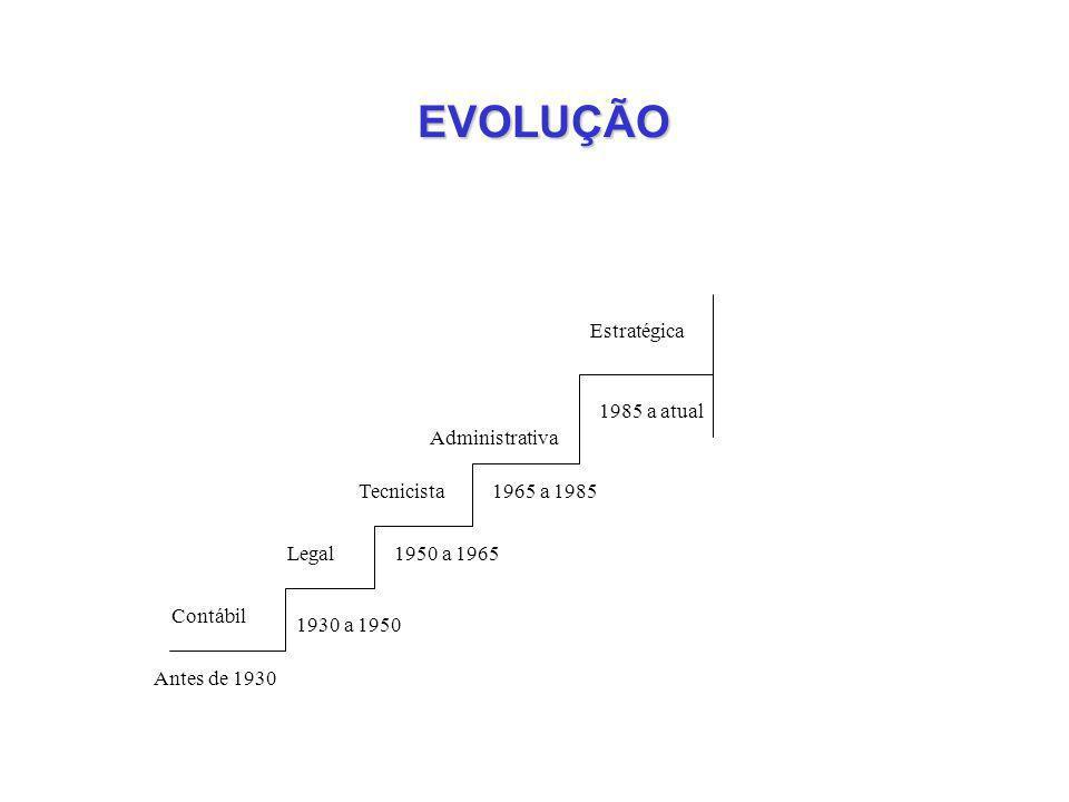 EVOLUÇÃO Estratégica 1985 a atual Administrativa 1965 a 1985Tecnicista 1950 a 1965Legal 1930 a 1950 Contábil Antes de 1930