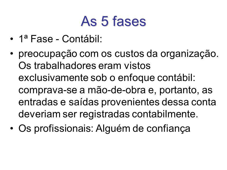 As 5 fases 1ª Fase - Contábil: preocupação com os custos da organização. Os trabalhadores eram vistos exclusivamente sob o enfoque contábil: comprava-