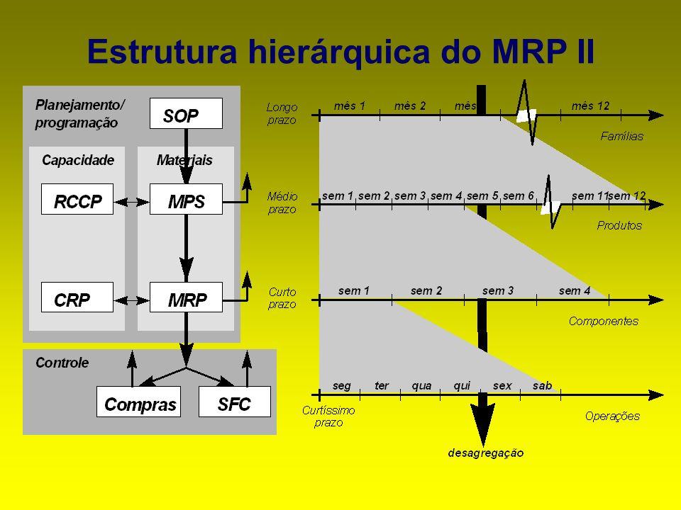 Estrutura hierárquica do MRP II