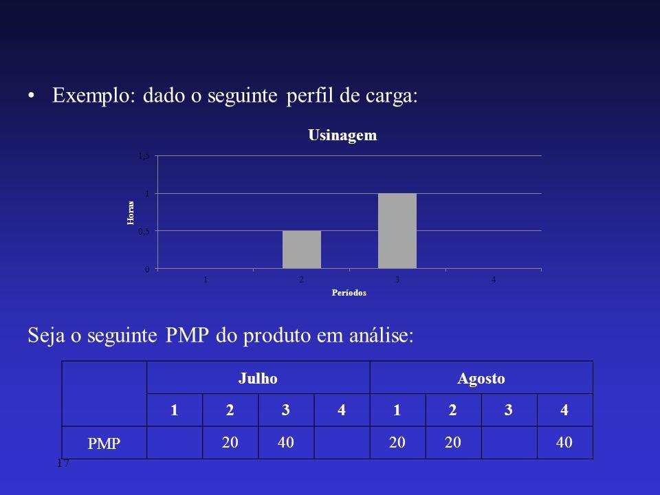 17 Exemplo: dado o seguinte perfil de carga: Seja o seguinte PMP do produto em análise: JulhoAgosto 12341234 PMP 2040 20 40