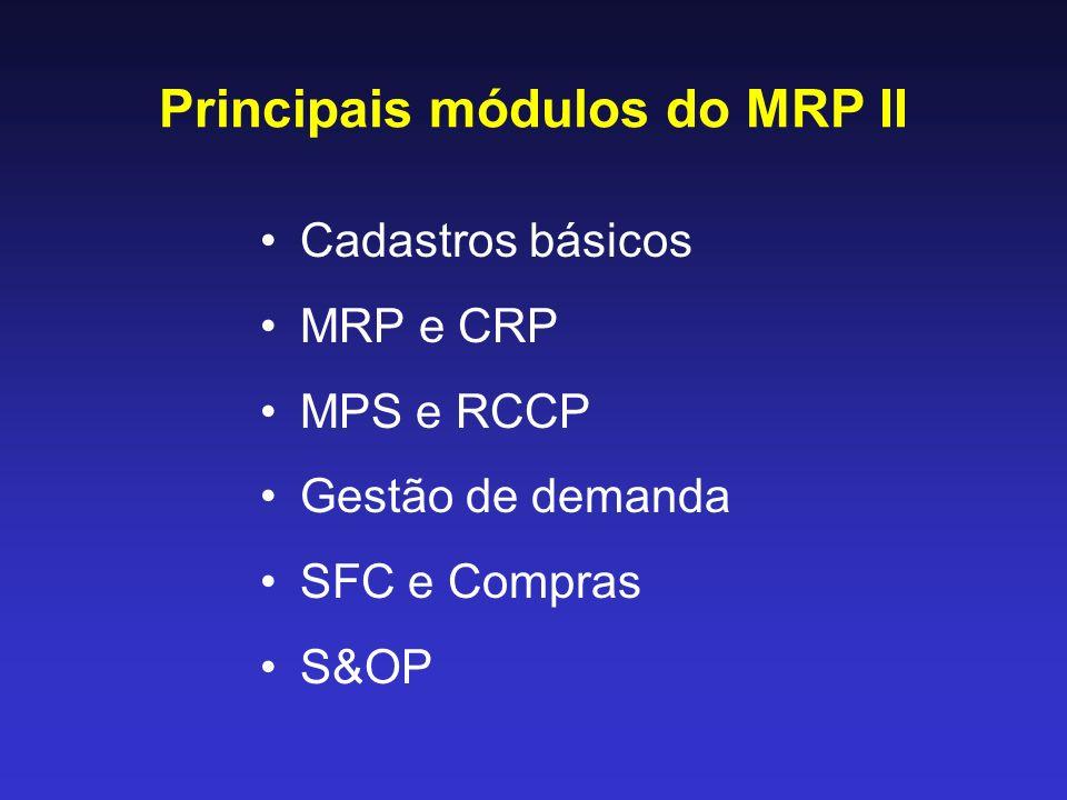 Principais módulos do MRP II Cadastros básicos MRP e CRP MPS e RCCP Gestão de demanda SFC e Compras S&OP