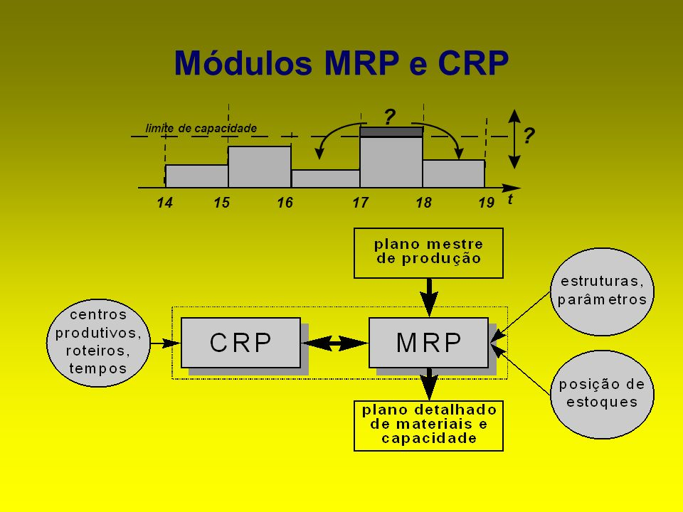 Módulos MRP e CRP 191817161514 limite de capacidade t ? ?