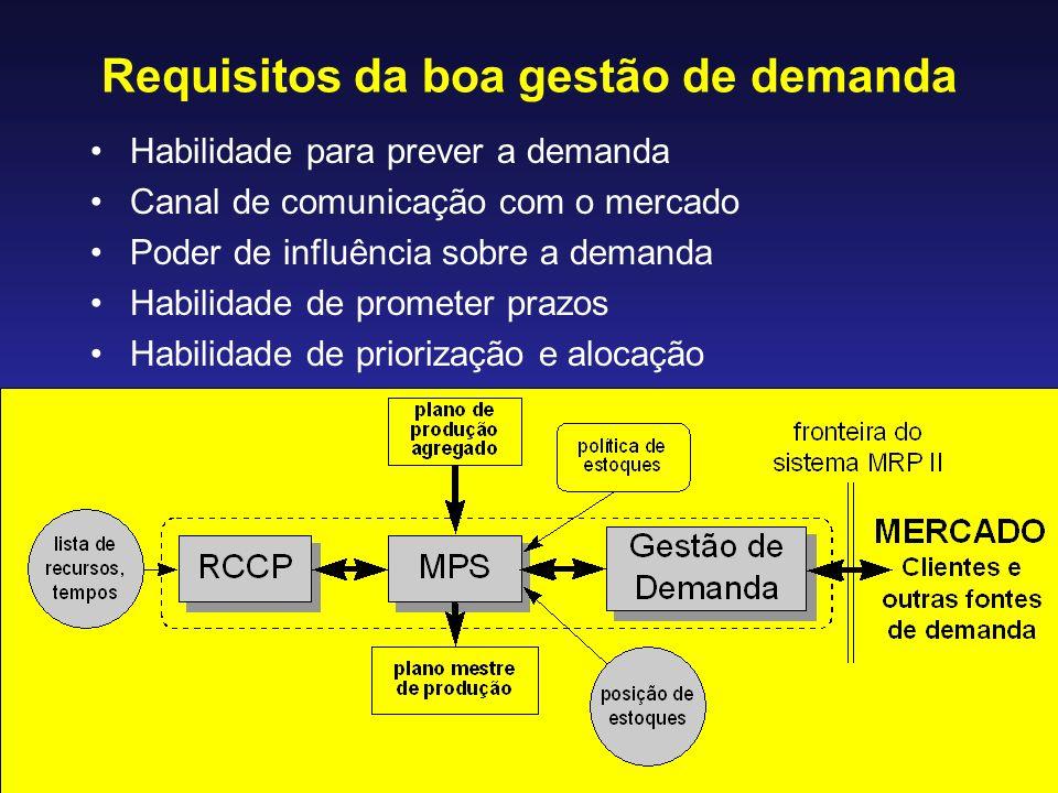 Requisitos da boa gestão de demanda Habilidade para prever a demanda Canal de comunicação com o mercado Poder de influência sobre a demanda Habilidade de prometer prazos Habilidade de priorização e alocação