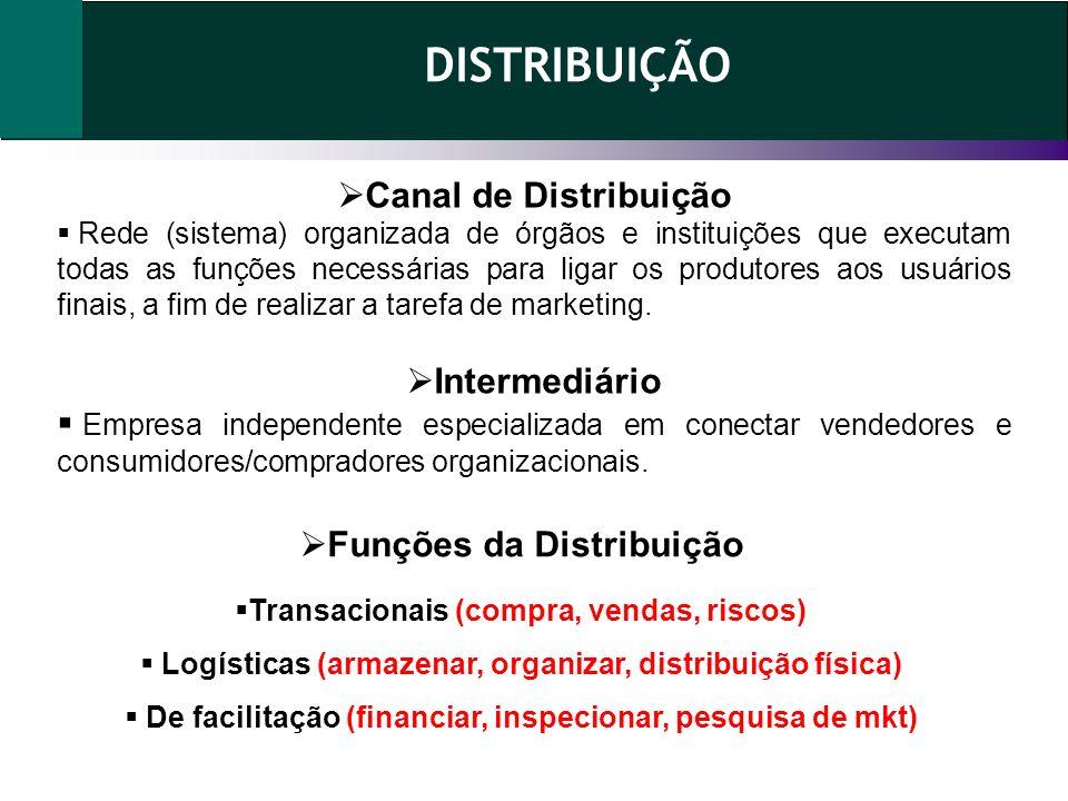 DISTRIBUIÇÃO Funções da Distribuição Transacionais (compra, vendas, riscos) Logísticas (armazenar, organizar, distribuição física) De facilitação (fin