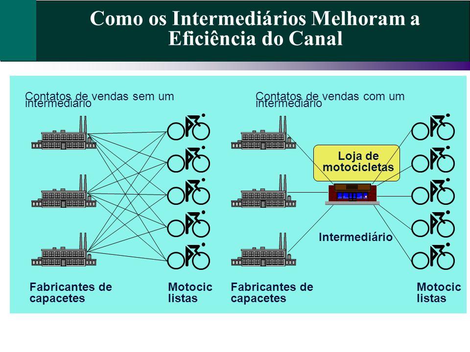 Como os Intermediários Melhoram a Eficiência do Canal Contatos de vendas sem um intermediário Contatos de vendas com um intermediário Fabricantes de c