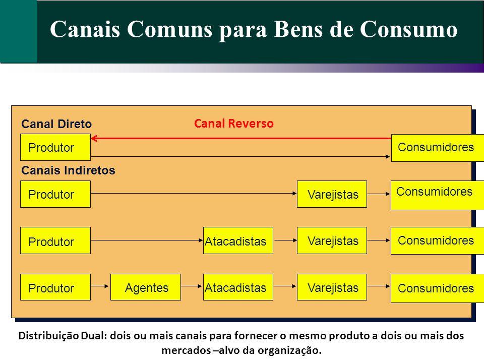 Canais Comuns para Bens de Consumo Consumidores Varejistas Atacadistas Agentes Canal Direto Produtor Canais Indiretos Distribuição Dual: dois ou mais