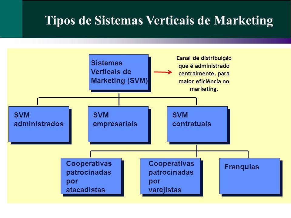 Tipos de Sistemas Verticais de Marketing Cooperativas patrocinadas por atacadistas Cooperativas patrocinadas por varejistas Franquias SVM administrado