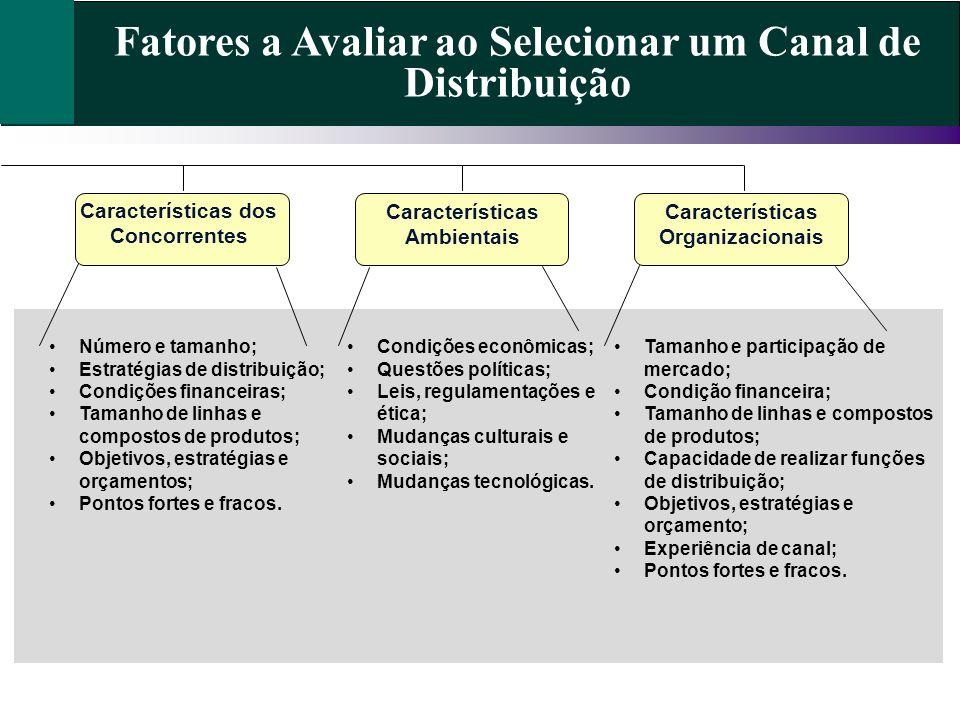 Características dos Concorrentes Características Ambientais Características Organizacionais Número e tamanho; Estratégias de distribuição; Condições f