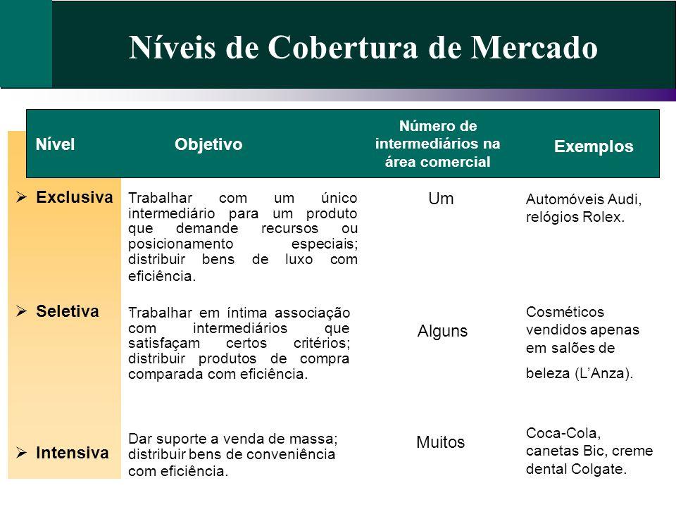 Níveis de Cobertura de Mercado NívelObjetivo Exemplos Automóveis Audi, relógios Rolex. Trabalhar com um único intermediário para um produto que demand