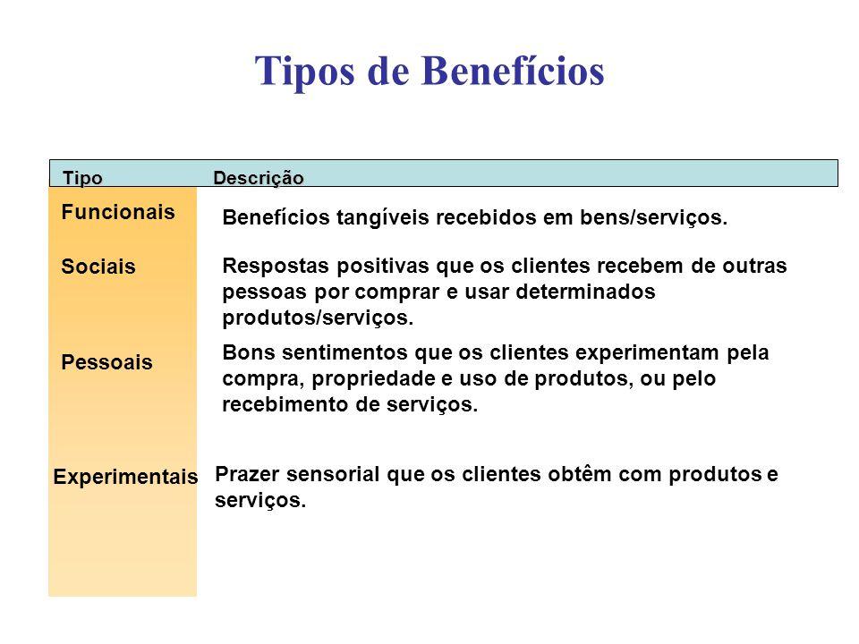 Tipos de Benefícios TipoDescrição Funcionais Sociais Pessoais Experimentais Benefícios tangíveis recebidos em bens/serviços. Respostas positivas que o