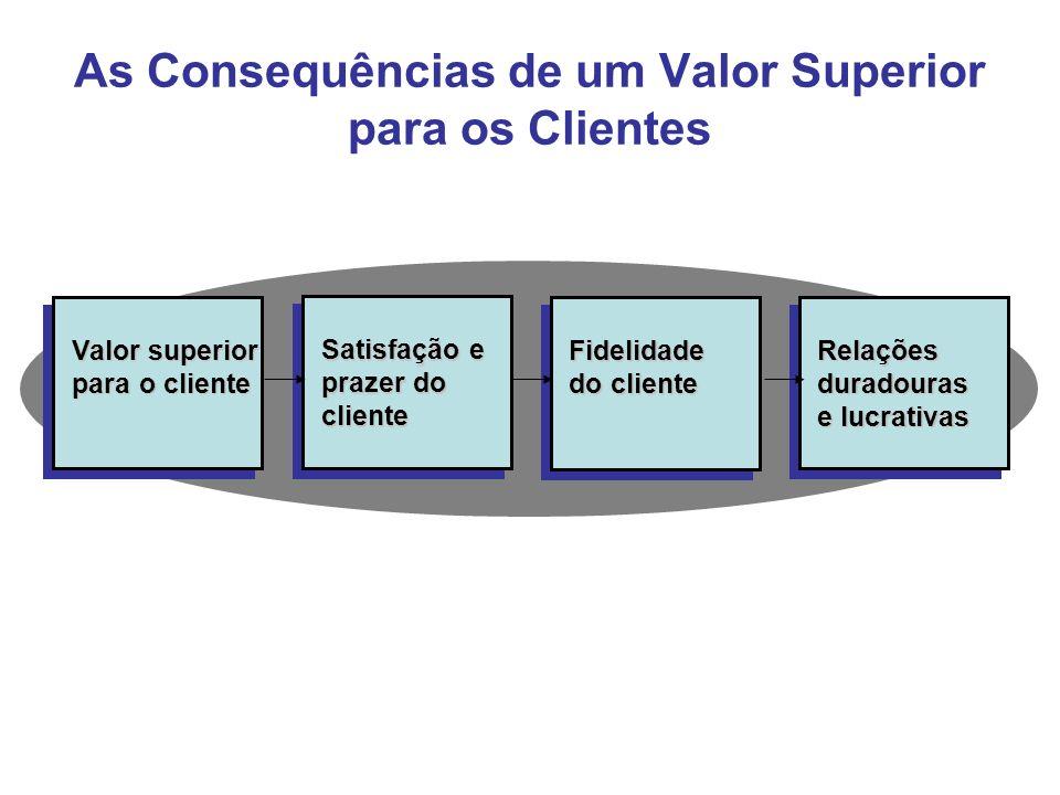 As Consequências de um Valor Superior para os Clientes Relaçõesduradouras e lucrativas Fidelidade do cliente Satisfação e prazer do cliente Valor supe