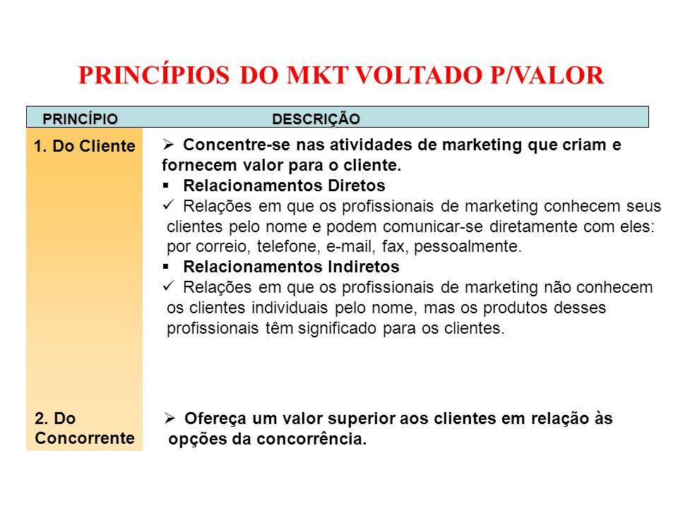 PRINCÍPIOS DO MKT VOLTADO P/VALOR PRINCÍPIO DESCRIÇÃO 1. Do Cliente 2. Do Concorrente Concentre-se nas atividades de marketing que criam e fornecem va