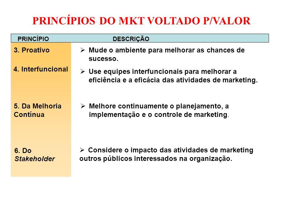PRINCÍPIOS DO MKT VOLTADO P/VALOR PRINCÍPIO DESCRIÇÃO 3. Proativo 6. Do Stakeholder Considere o impacto das atividades de marketing outros públicos in