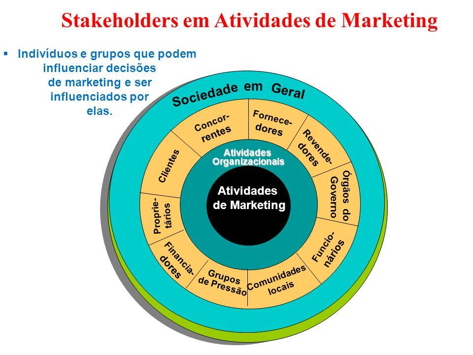 Stakeholders em Atividades de Marketing Sociedade em Geral AtividadesOrganizacionais Atividades de Marketing Concor- rentes Fornece- dores Revende- do