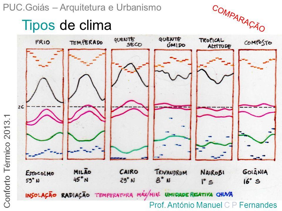 PUC.Goiás – Arquitetura e Urbanismo Prof. António Manuel C P Fernandes Tipos de clima Conforto Térmico 2013.1 COMPARAÇÃO