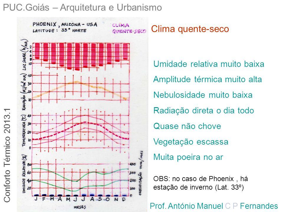 PUC.Goiás – Arquitetura e Urbanismo Prof. António Manuel C P Fernandes Clima quente-seco Umidade relativa muito baixa Amplitude térmica muito alta Neb