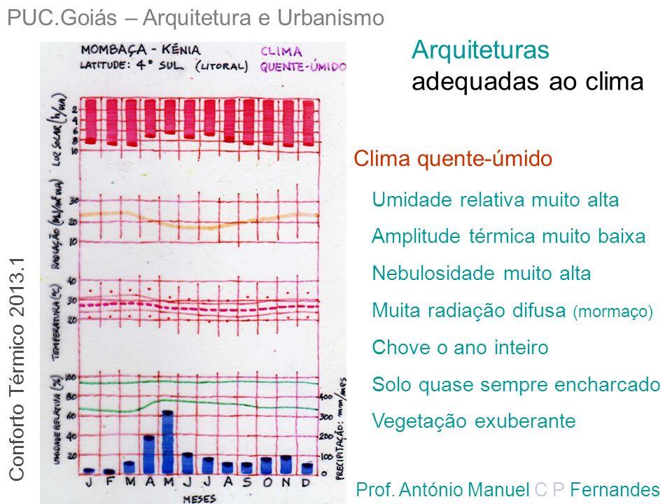 PUC.Goiás – Arquitetura e Urbanismo Prof. António Manuel C P Fernandes Clima quente-úmido Umidade relativa muito alta Amplitude térmica muito baixa Ne