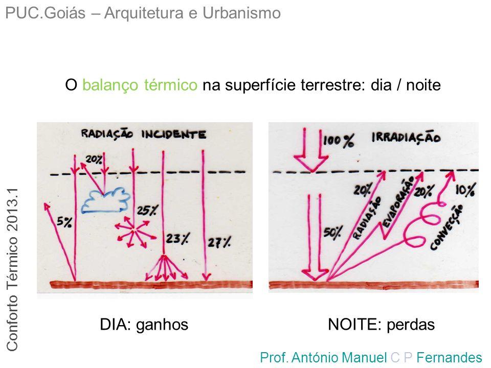 PUC.Goiás – Arquitetura e Urbanismo Prof. António Manuel C P Fernandes O balanço térmico na superfície terrestre: dia / noite NOITE: perdasDIA: ganhos