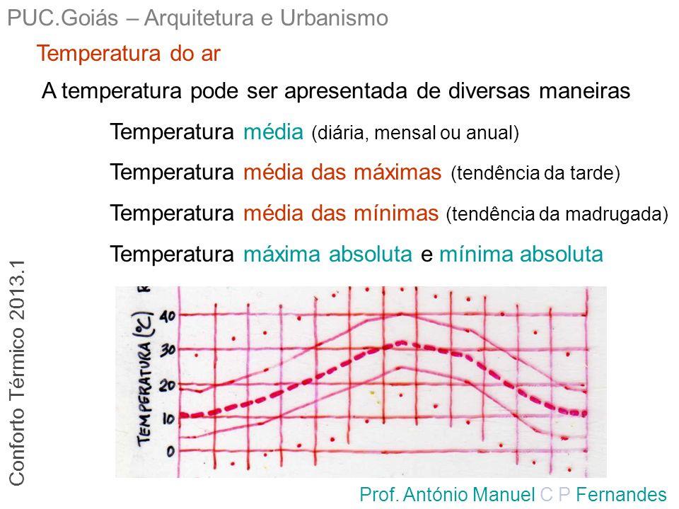 PUC.Goiás – Arquitetura e Urbanismo Prof. António Manuel C P Fernandes Temperatura do ar A temperatura pode ser apresentada de diversas maneiras Tempe