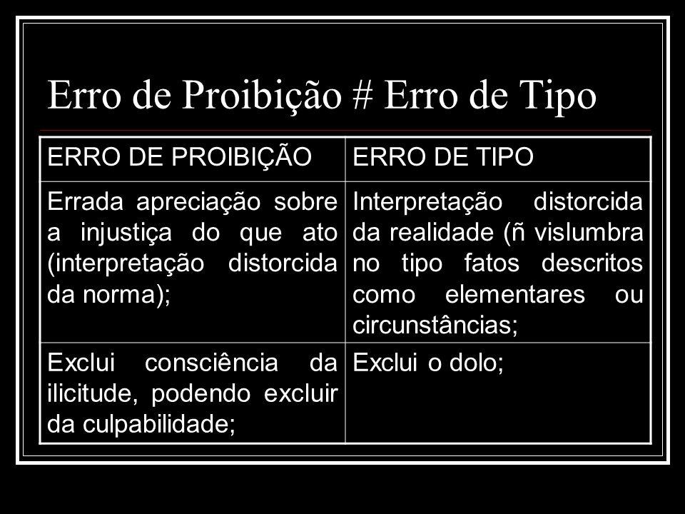 Erro de Proibição # Erro de Tipo ERRO DE PROIBIÇÃOERRO DE TIPO Errada apreciação sobre a injustiça do que ato (interpretação distorcida da norma); Int