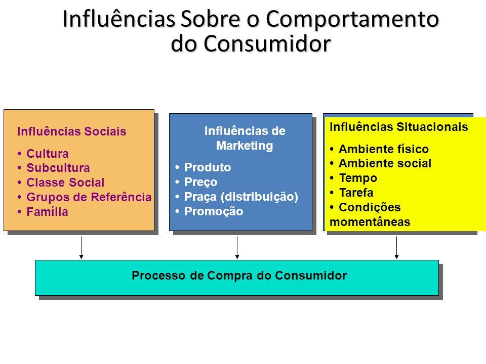 Influências Sobre o Comportamento do Consumidor Influências Sociais CulturaSubculturaClasse SocialGrupos de ReferênciaFamília Influências de Marketing