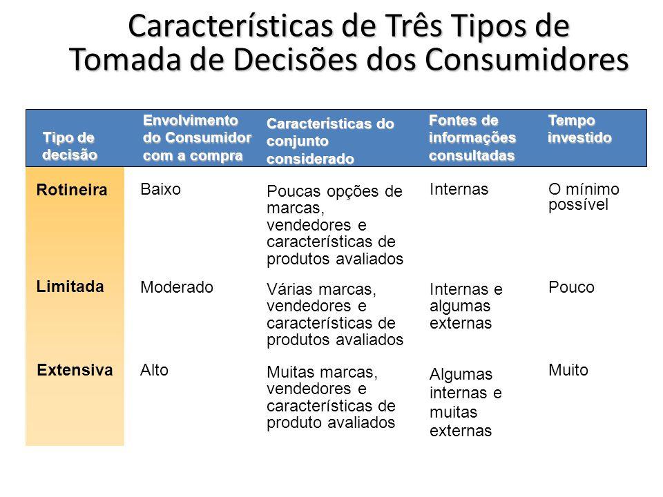 Características de Três Tipos de Tomada de Decisões dos Consumidores Tipo de decisão Rotineira Envolvimento do Consumidor com a compra Limitada Extens