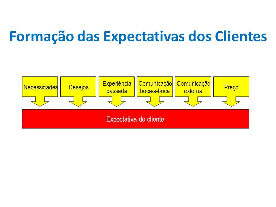 Expectativa do cliente NecessidadesDesejos Experiência passada Comunicação boca-a- Comunicação externa Preço Formação das Expectativas dos Clientes
