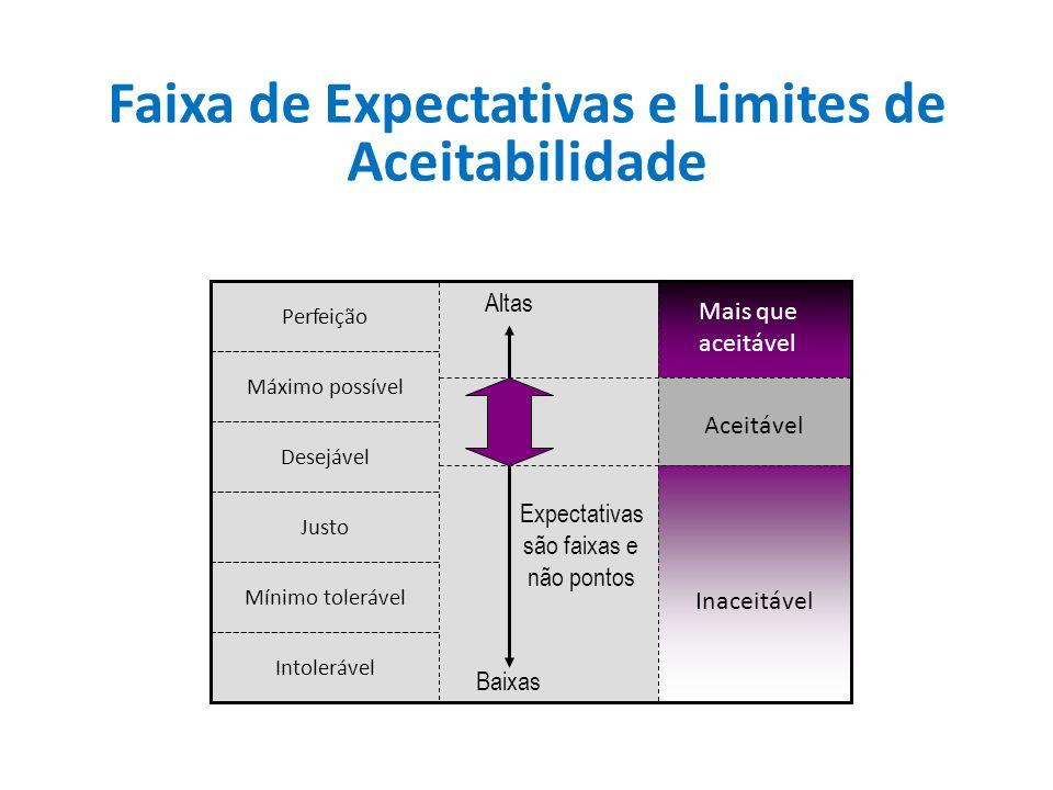 Perfeição Máximo possível Desejável Justo Mínimo tolerável Intolerável Altas Baixas Expectativas são faixas e não pontos Aceitável Mais que aceitável