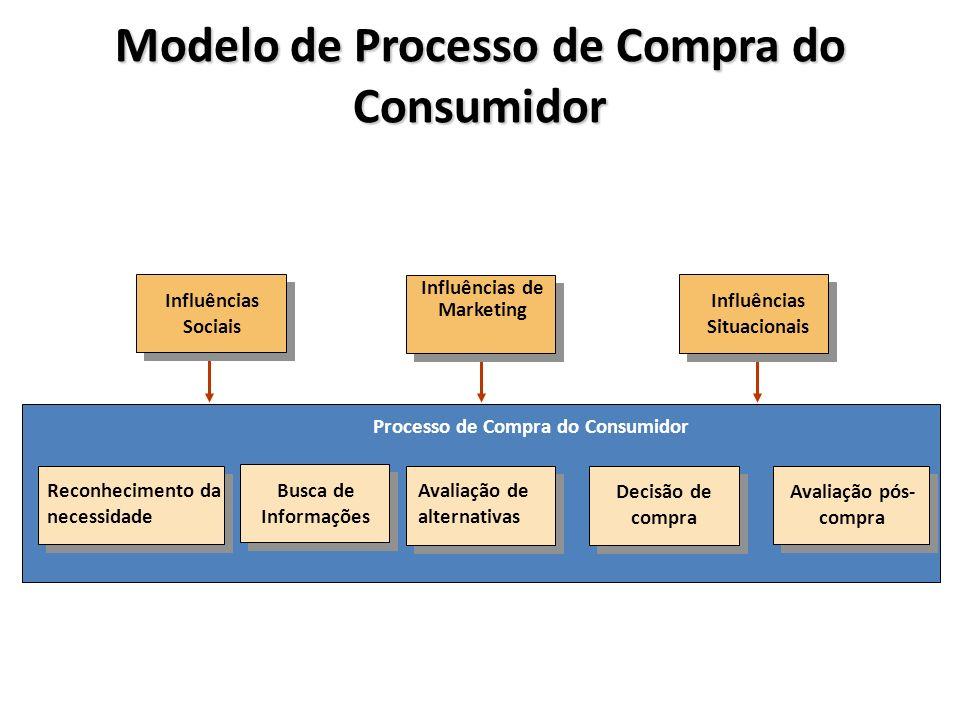 Modelo de Processo de Compra do Consumidor Avaliação pós- compra Reconhecimento da necessidade Busca de Informações Avaliação de alternativas Decisão de compra Processo de Compra do Consumidor Influências Situacionais Influências Sociais Influências de Marketing