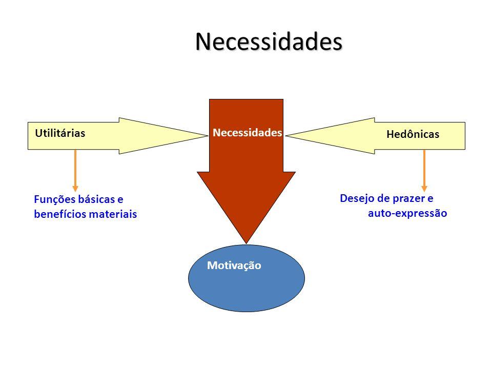 Necessidades Necessidades Motivação Utilitárias Hedônicas Funções básicas e benefícios materiais Desejo de prazer e auto-expressão