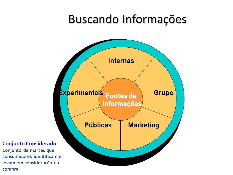 Buscando Informações Internas Fontes de Informações Informações Grupo MarketingPúblicas Experimentais Conjunto Considerado Conjunto de marcas que consumidores identificam e levam em consideração na compra.
