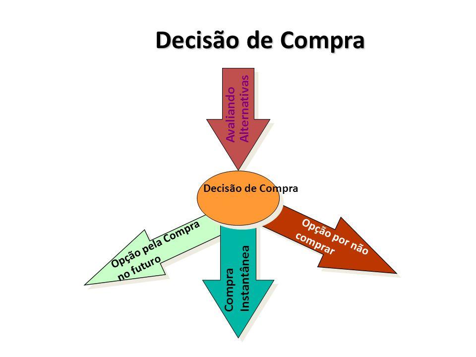 Decisão de Compra Avaliando Alternativas Decisão de Compra Opção pela Compra no futuro Opção por não comprar Compra Instantânea