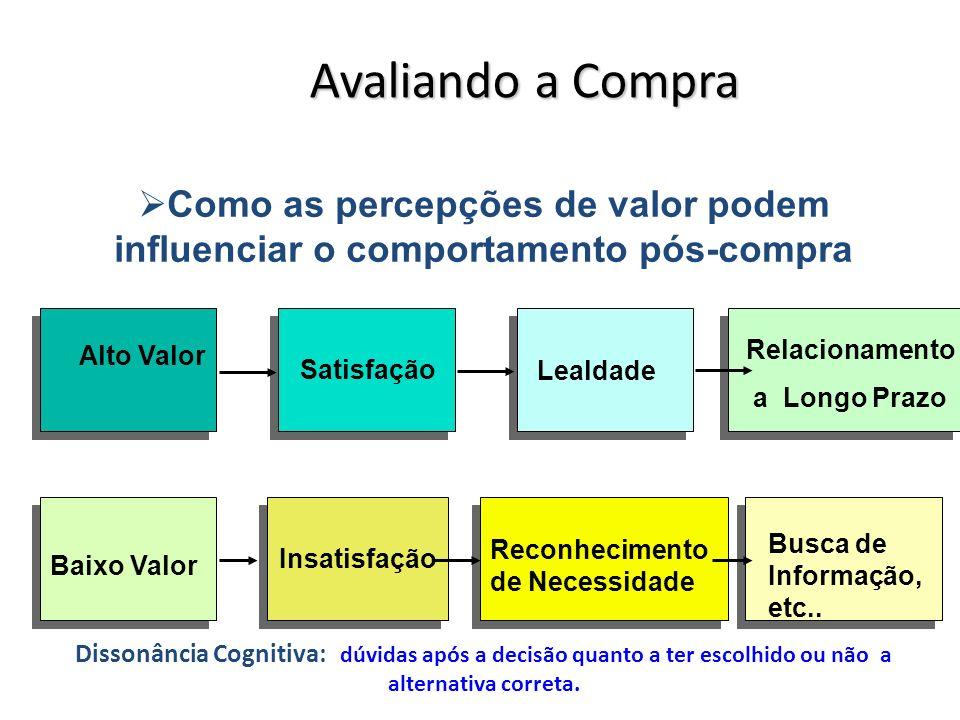 Avaliando a Compra Insatisfação Baixo Valor Reconhecimento de Necessidade Busca de Informação, etc..
