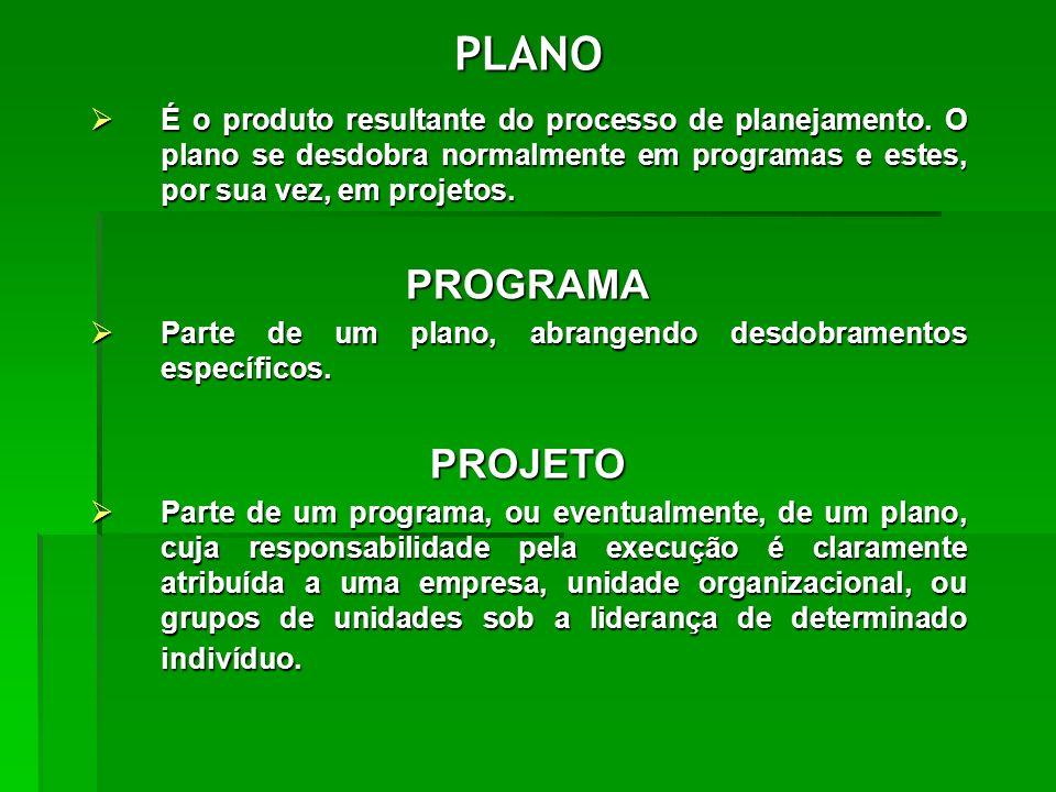 PLANO É o produto resultante do processo de planejamento. O plano se desdobra normalmente em programas e estes, por sua vez, em projetos. É o produto