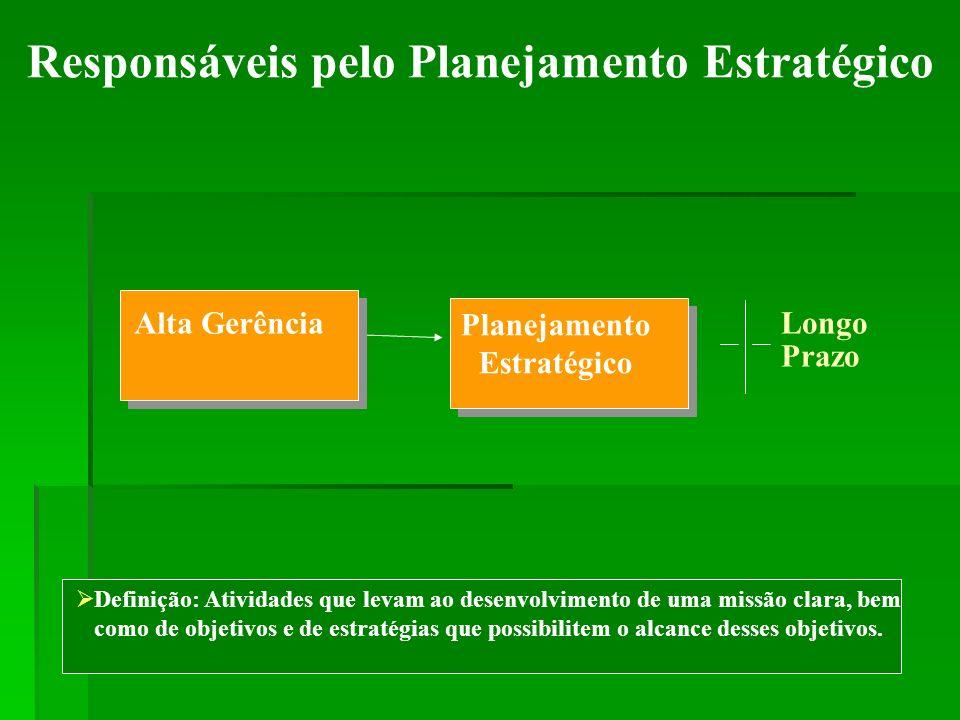 Responsáveis pelo Planejamento Tático Definição: Envolve a criação de objetivos e estratégias destinados a alcançar metas de departamentos específicos ao longo de um intervalo de tempo médio Planejamento Estratégico Alta Gerência Planejamento Tático Média Gerência Médio Prazo