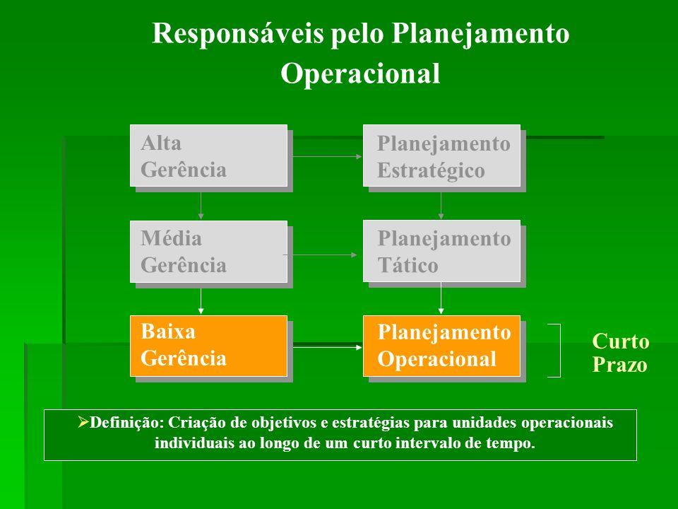 Responsáveis pelo Planejamento Operacional Definição: Criação de objetivos e estratégias para unidades operacionais individuais ao longo de um curto i