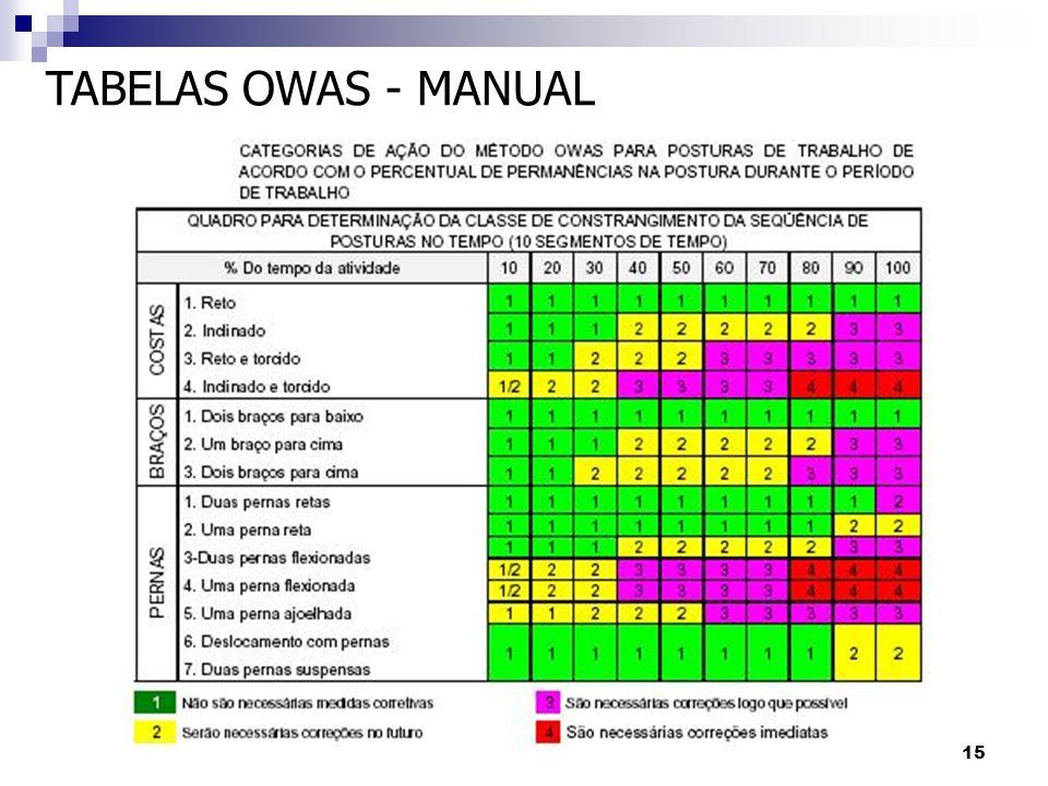 15 TABELAS OWAS - MANUAL
