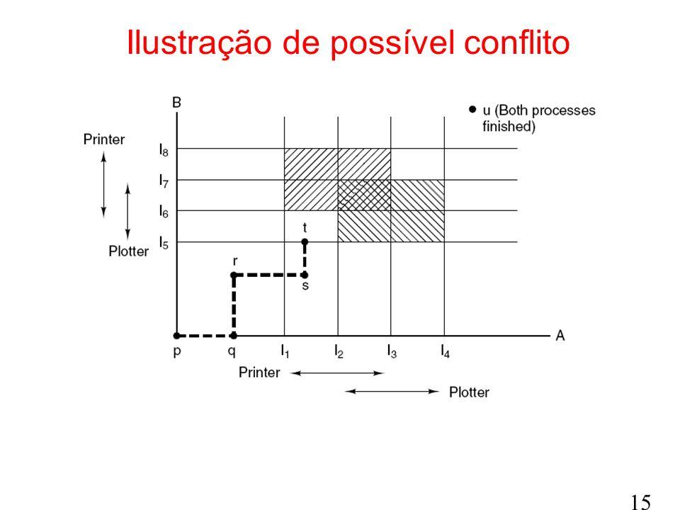15 Ilustração de possível conflito