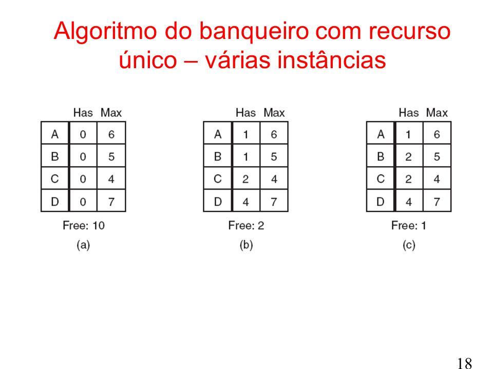 18 Algoritmo do banqueiro com recurso único – várias instâncias