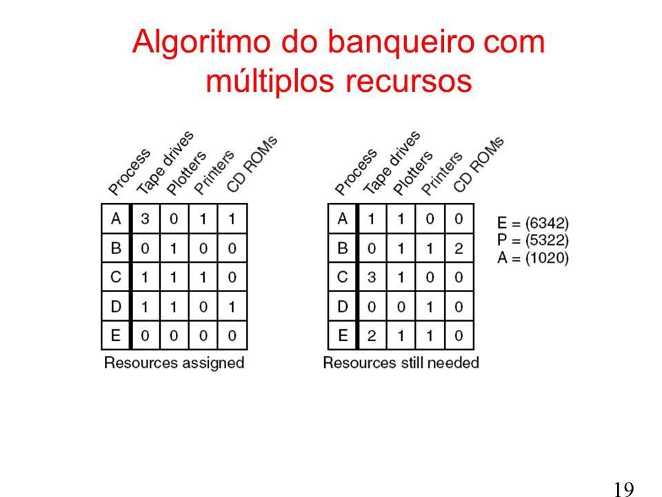 19 Algoritmo do banqueiro com múltiplos recursos